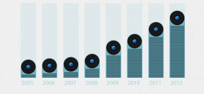 amazon-report-uk-vinyl-sales-up-100-as-daft-punk-become-biggest-ever-seller
