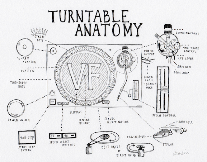 turntable anatomy an interactive guide to the key parts of a record rh thevinylfactory com turntable cartridge wiring diagram technics turntable wiring diagram